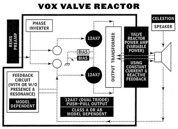 The VOX Showroom The Vox Valvetronix Blue Series Valve